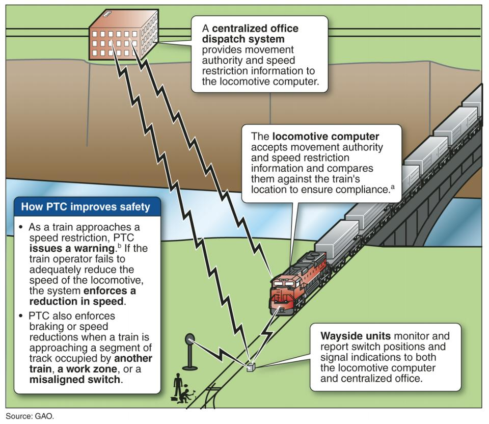 M8 How PTC works (image used by Metra)